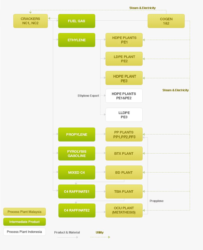 Process Integration | LOTTE CHEMICAL TITAN